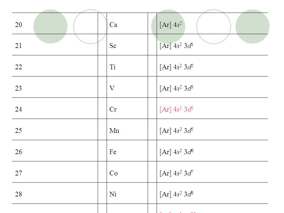 20 Ca. [Ar] 4s2. 21. Sc. [Ar] 4s2 3d1. 22. Ti. [Ar] 4s2 3d2. 23. V. [Ar] 4s2 3d3. 24. Cr.